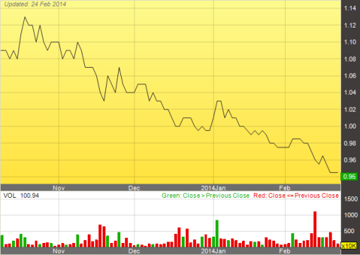 AirAsia X stock currently trading below its IPO price of 1.25, a lot of hype but... see for yourselves.