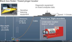 "US Navy -under water search begins for MH370's black box before   it ""dies"" and seals forever the full mystery of the jetliner's disappearance on 8 March 2014"